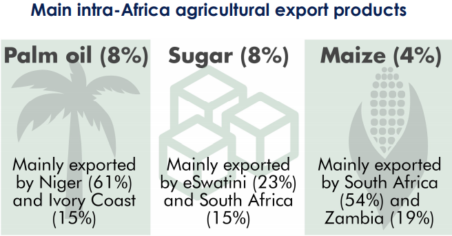 Intra-Africa agricultural export products