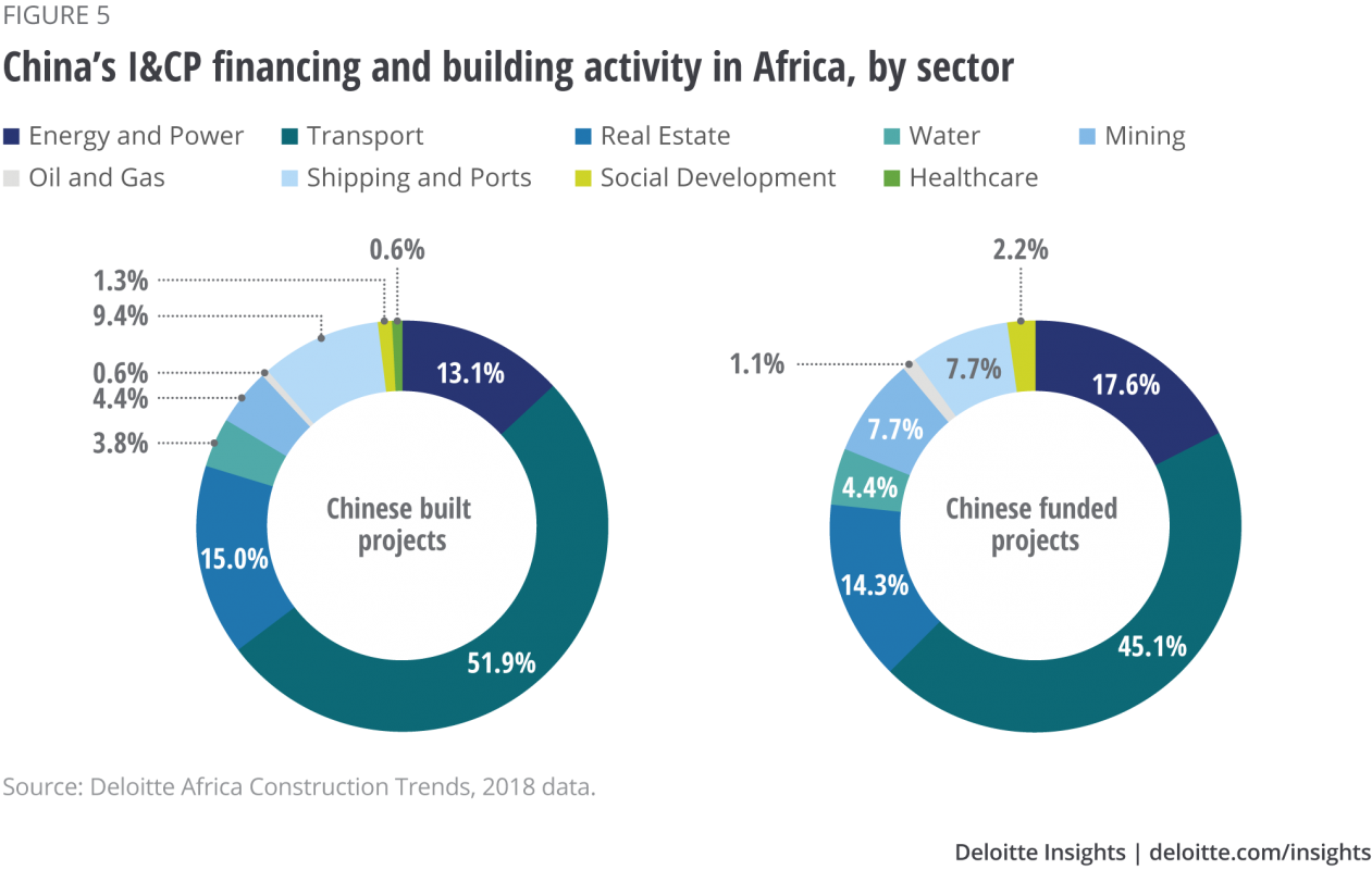 China financing activity in Africa