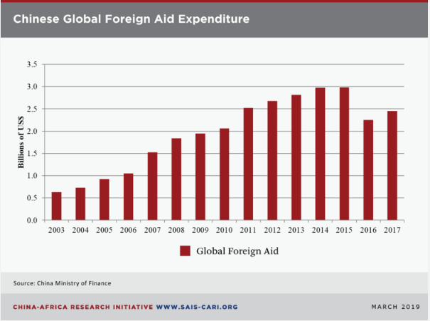Chinese Global Foreign Aid Expenditure